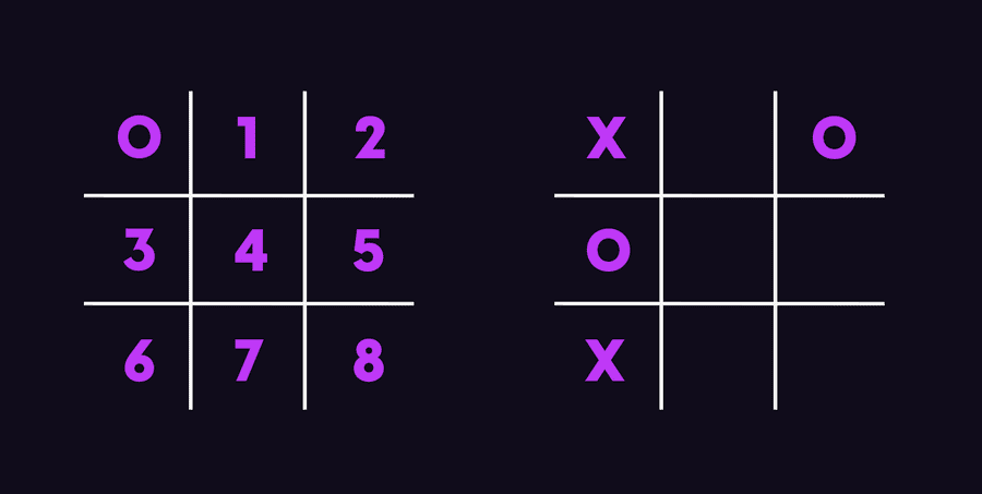 Image showing two tic tac toe boards. The first one shows the designated array index for each cell. The second shows an example of a board with a certain configuration array.